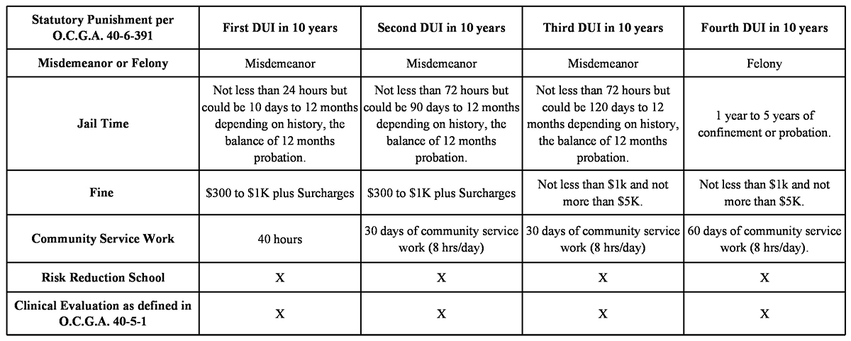 DUI-Punishment-chart